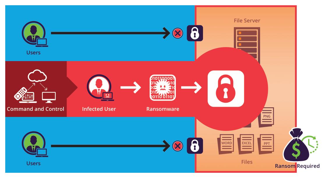 Ransomware – Siamo sotto assedio