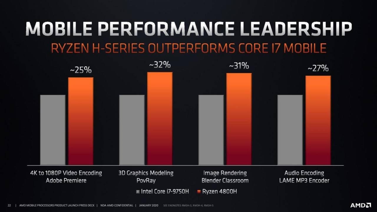AMD Ryzen 7 4800H, i primi benchmark mostrano prestazioni eccezionali