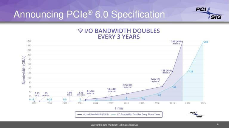 Lo standard PCI-Express 6.0 raggiunge la versione 0.5, arriverà nel 2021