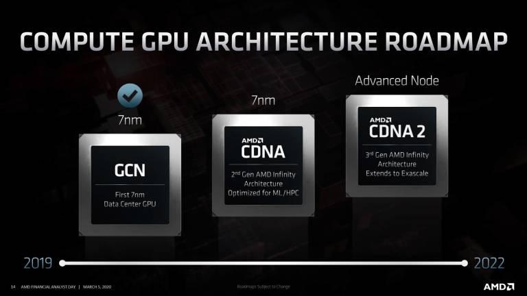 AMD annuncia CDNA, la nuova architettura per le GPU dedicate a server e datacender