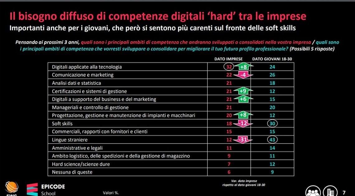 I giovani italiani e i lavori hi tech, un rapporto complicato